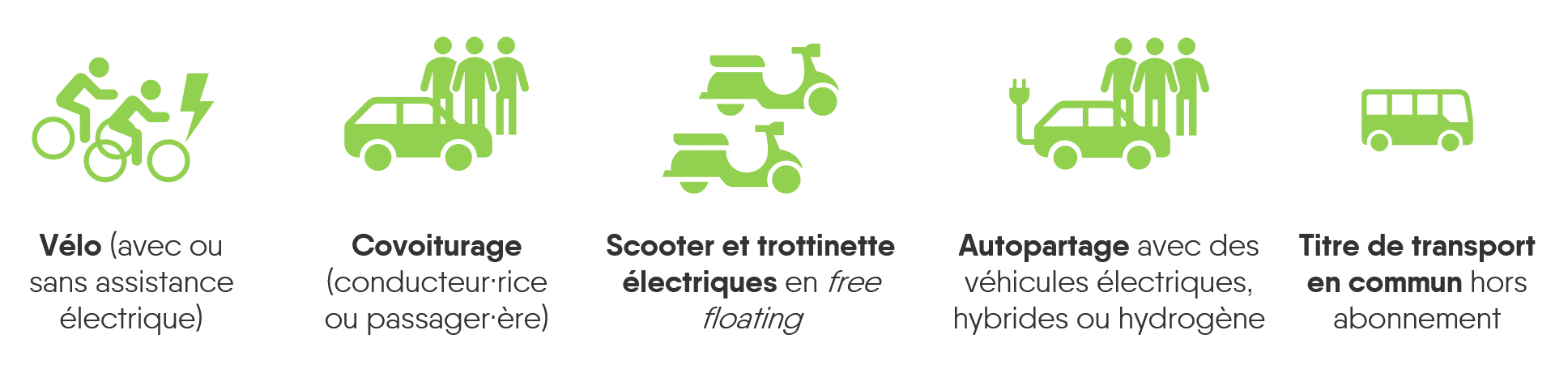 Moyens alternatifs mobilité durable